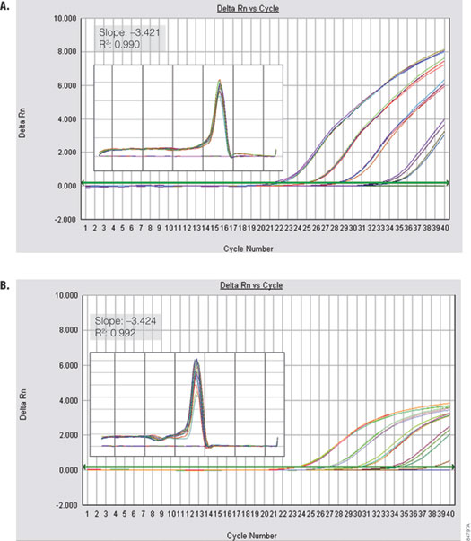 Performance of GoTaq qPCR Master Mix using a fast cycling protocol.