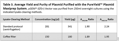 Average Yield and Purity of Plasmid Purified with the PureYield Plasmid Maxiprep System.
